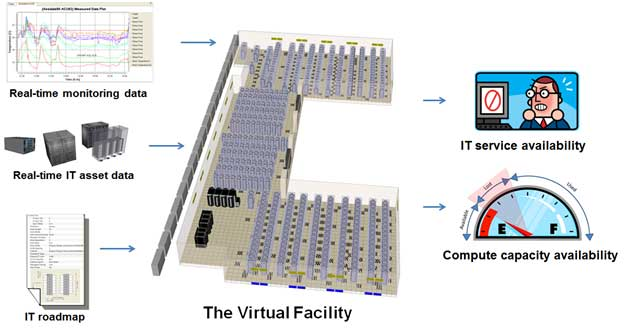Future Facilities' Sherman Ikemeto Writes about Lost Data Center Capacity for Data Center Knowledge